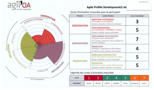 Modèle Agile Profile Development®